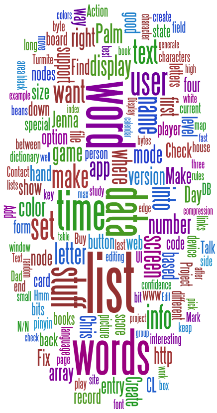 Personal tag cloud